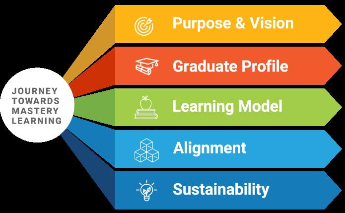Journey Towards Mastery Learning visualization