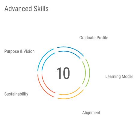 2.0-AdvancedSkills