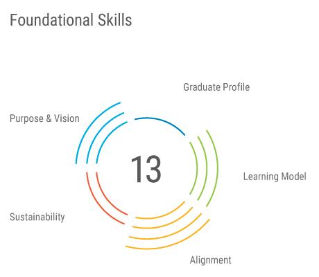 2.0-FoundationalSkills